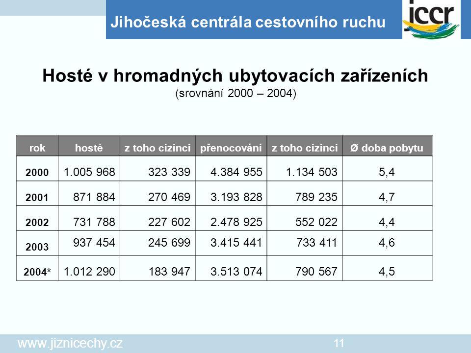 Jihočeská centrála cestovního ruchu www.jiznicechy.cz 11 rokhostéz toho cizincipřenocováníz toho cizinciØ doba pobytu 2000 1.005 968323 3394.384 9551.
