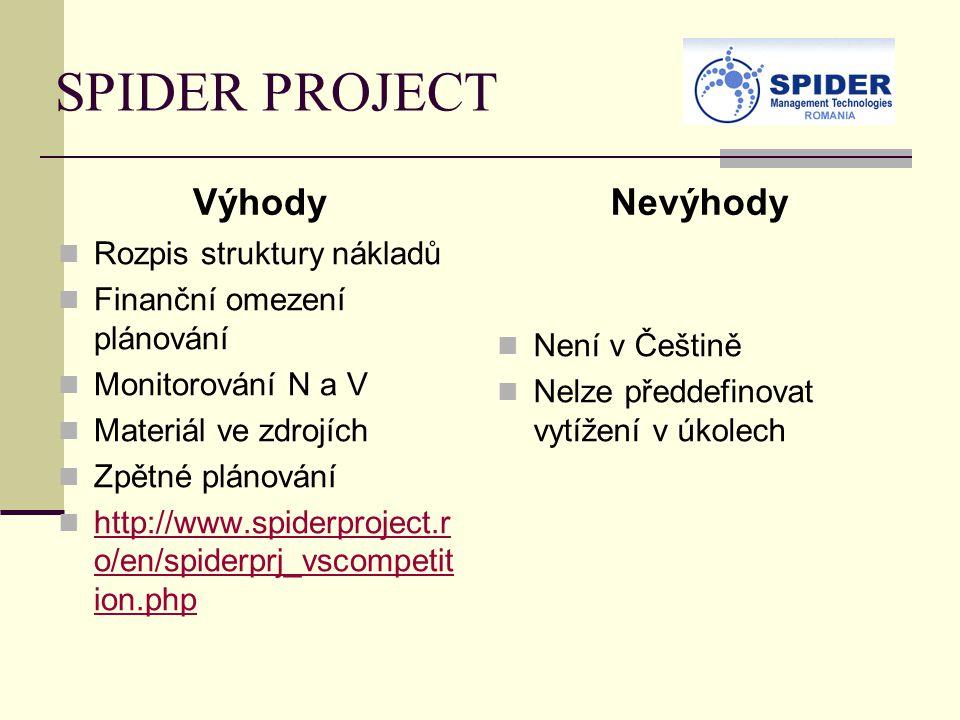 SPIDER PROJECT Výhody Rozpis struktury nákladů Finanční omezení plánování Monitorování N a V Materiál ve zdrojích Zpětné plánování http://www.spiderproject.r o/en/spiderprj_vscompetit ion.php http://www.spiderproject.r o/en/spiderprj_vscompetit ion.php Nevýhody Není v Češtině Nelze předdefinovat vytížení v úkolech