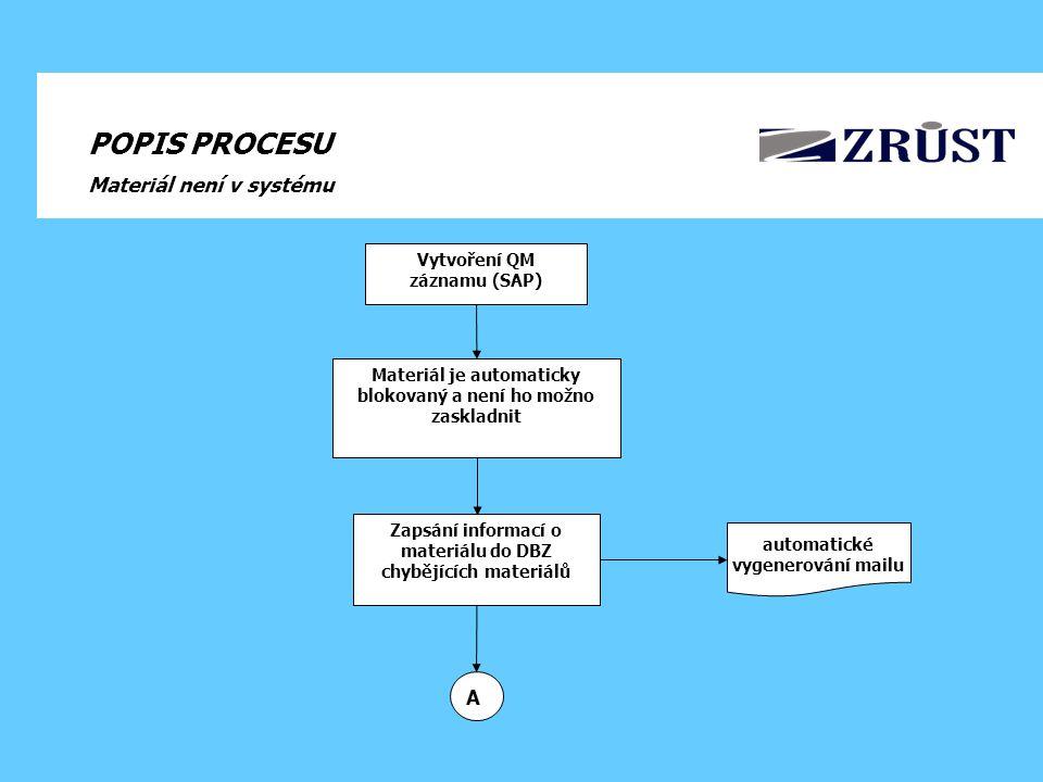 POPIS PROCESU Materiál není v systému Zapsání informací o materiálu do DBZ chybějících materiálů Materiál je automaticky blokovaný a není ho možno zaskladnit Vytvoření QM záznamu (SAP) automatické vygenerování mailu A