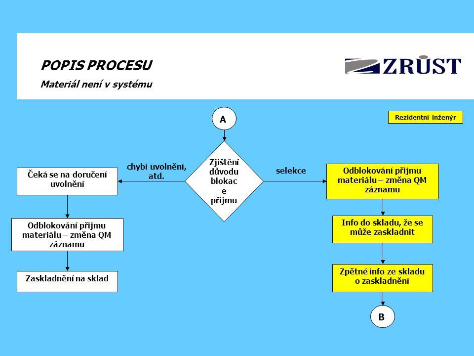 POPIS PROCESU Materiál není v systému Zjištění důvodu blokac e přijmu selekce chybí uvolnění, atd.
