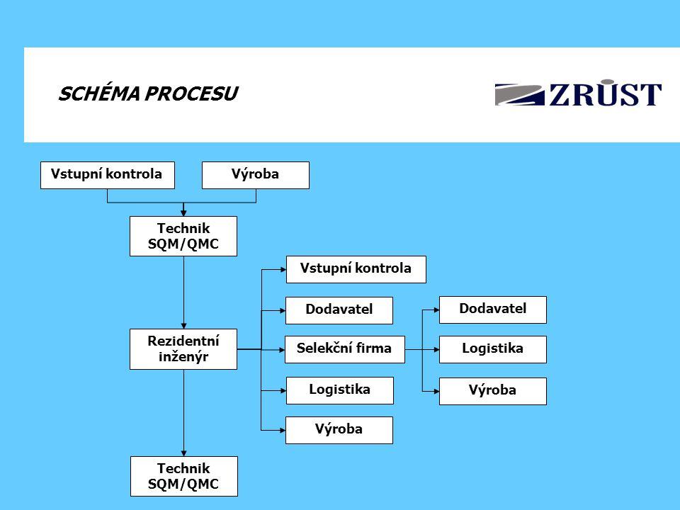 SCHÉMA PROCESU Vstupní kontrolaVýroba Technik SQM/QMC Rezidentní inženýr Selekční firma Vstupní kontrola Dodavatel Logistika Výroba Logistika Výroba Dodavatel Technik SQM/QMC