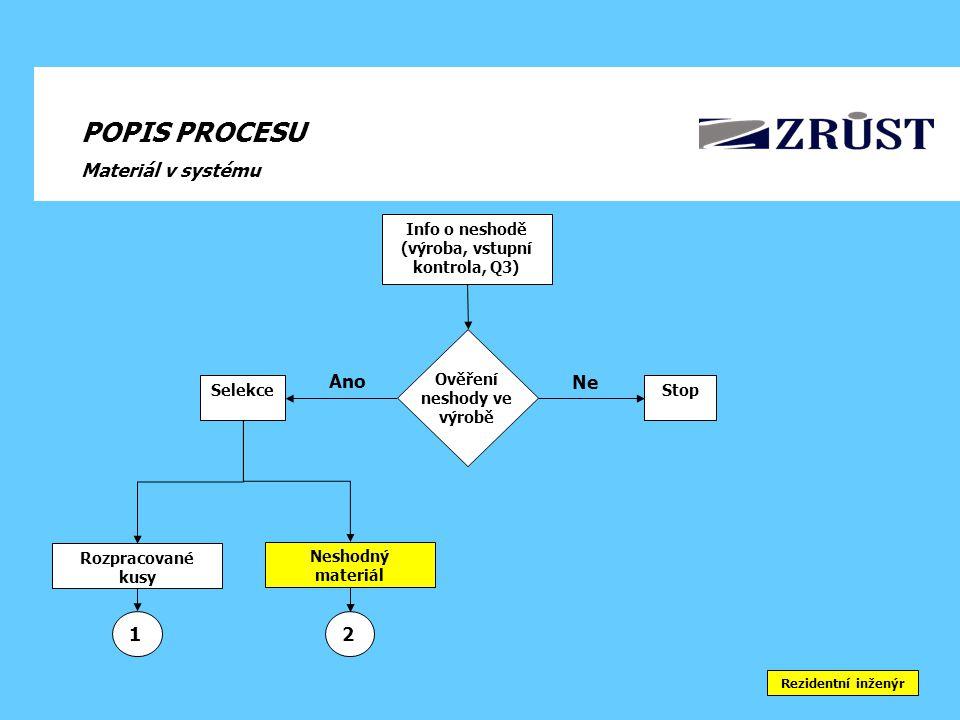 POPIS PROCESU Materiál v systému Info o neshodě (výroba, vstupní kontrola, Q3) Neshodný materiál Rozpracované kusy 2 StopSelekce Ano Ne 1 Ověření neshody ve výrobě Rezidentní inženýr