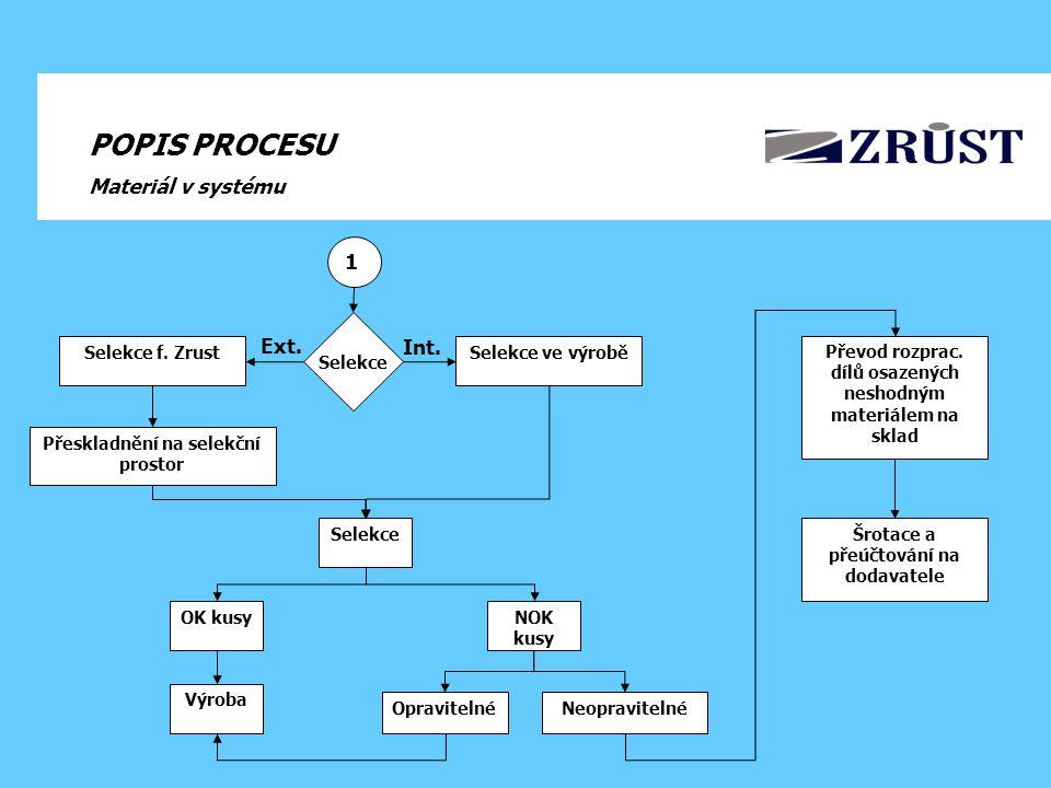 POPIS PROCESU Materiál v systému Blokace materiálů na skladě Ověření potřeb materiálů s LO Odsouhlasení kritérii selekce (schválení PN dodavatelem) Vystavení reklamačního protokolu Přeskladnění na selekční prostor Kontakt na dodavatele - žádost o selekci, definice objednávky a nápravné opatření (8D) Selekce Zaslaní špatných vzorků dodavateli 2 Informační mítink – LO + SQM (potvrzení selekce SQM technikem) 3 Označení OK a NOK kusů Změna úrovně jakosti + přidání atributu kontroly Konsi sklad Blokování Info na dodavatele + logistiku