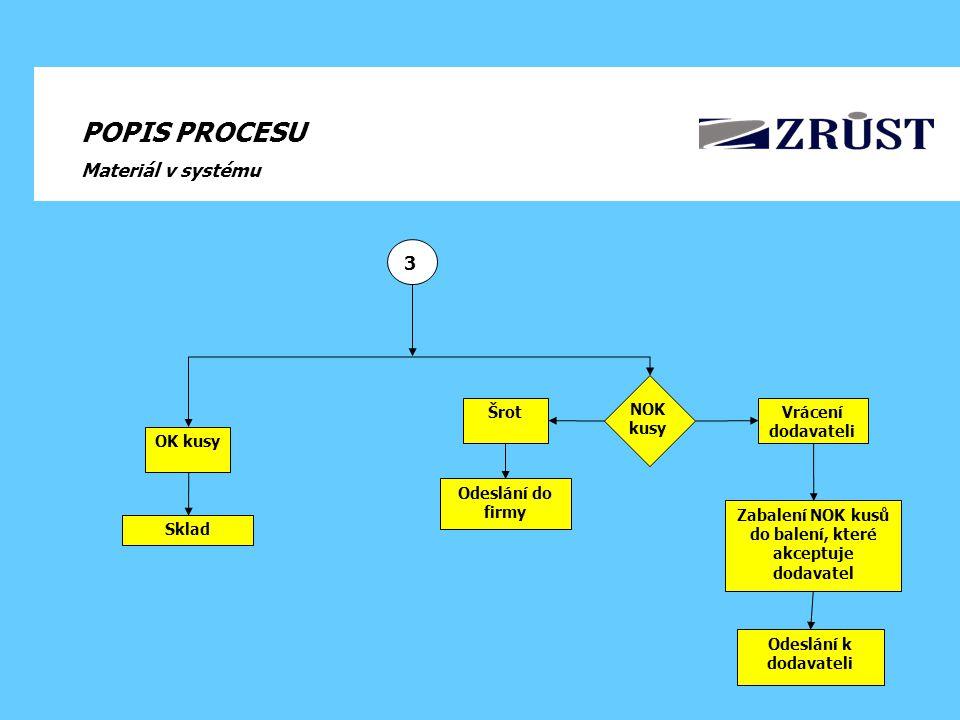 ZODPOVĚDNOSTI Vstupní kontrola Výroba Technik SQM/QMC Zjištění odchylky mimo specifikaci – informuje příslušného technika SQM – mailem nebo telefonicky.V případě požadavku o podporu je tato podpora poskytnuta technikem SQM Ověří neshodu ve výrobě, stanoví kritéria selekce a předá rezidentnímu inženýrovi potřebné podklady a kontakty.