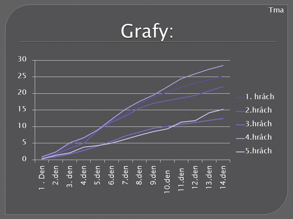 Grafy: