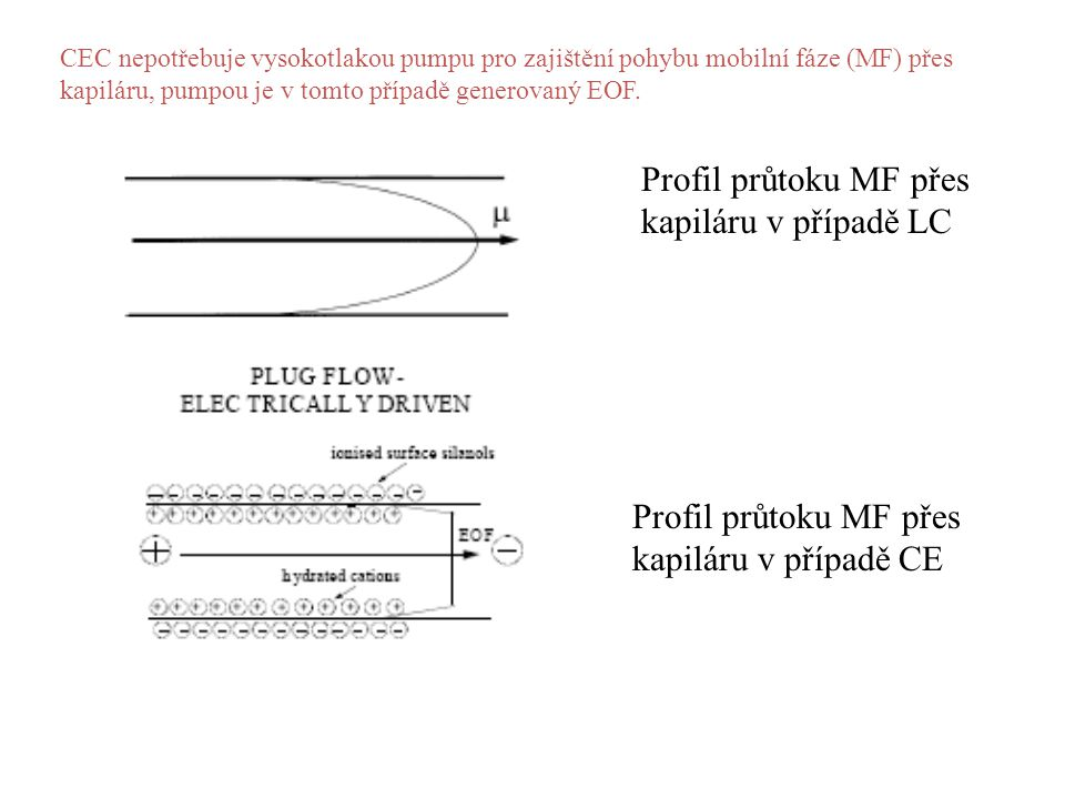 CEC nepotřebuje vysokotlakou pumpu pro zajištění pohybu mobilní fáze (MF) přes kapiláru, pumpou je v tomto případě generovaný EOF. Profil průtoku MF p