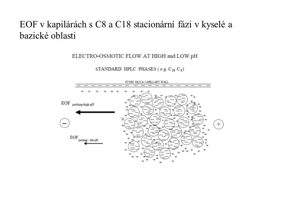 EOF v kapilárách s C8 a C18 stacionární fázi v kyselé a bazické oblasti