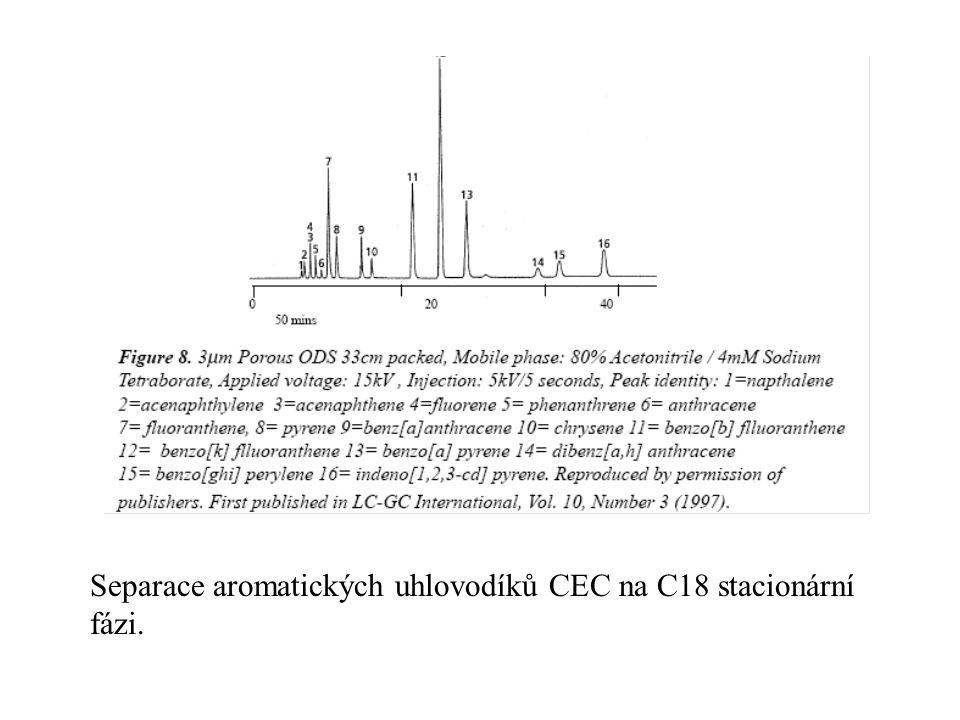 Separace aromatických uhlovodíků CEC na C18 stacionární fázi.