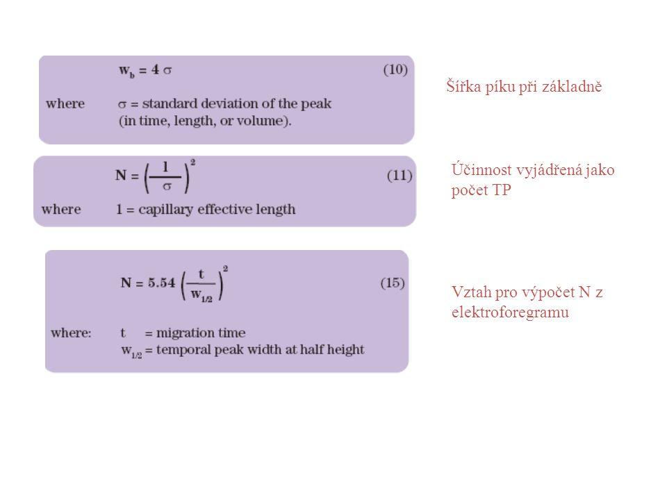 Šířka píku při základně Účinnost vyjádřená jako počet TP Vztah pro výpočet N z elektroforegramu