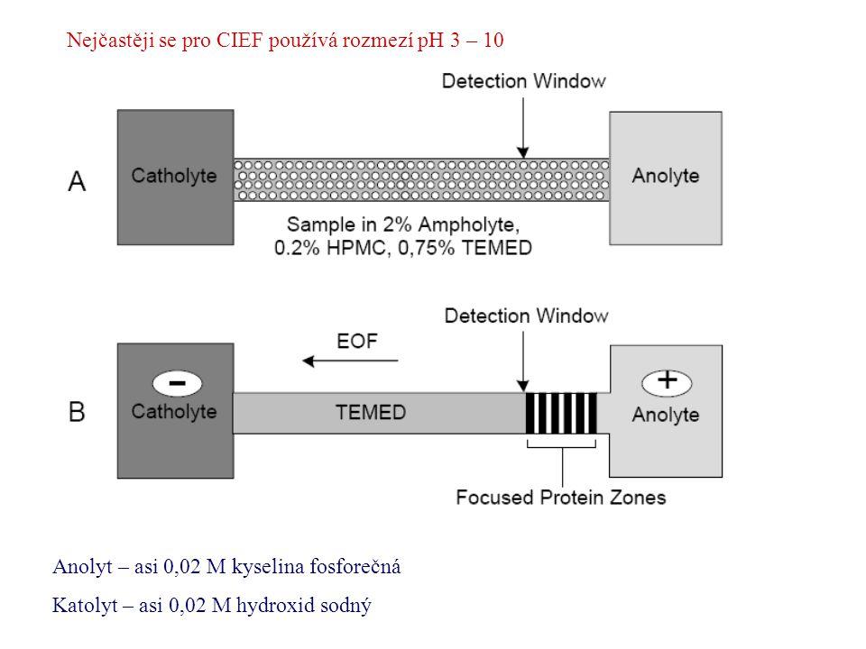 Nejčastěji se pro CIEF používá rozmezí pH 3 – 10 Anolyt – asi 0,02 M kyselina fosforečná Katolyt – asi 0,02 M hydroxid sodný
