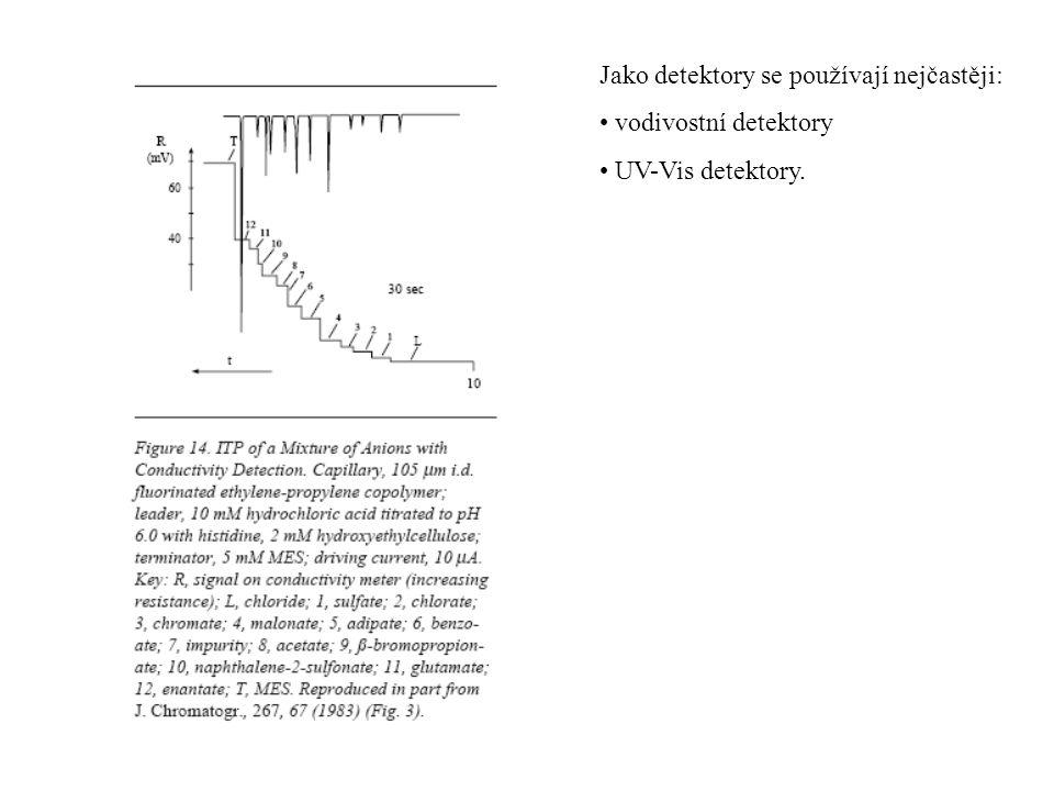 Jako detektory se používají nejčastěji: vodivostní detektory UV-Vis detektory.