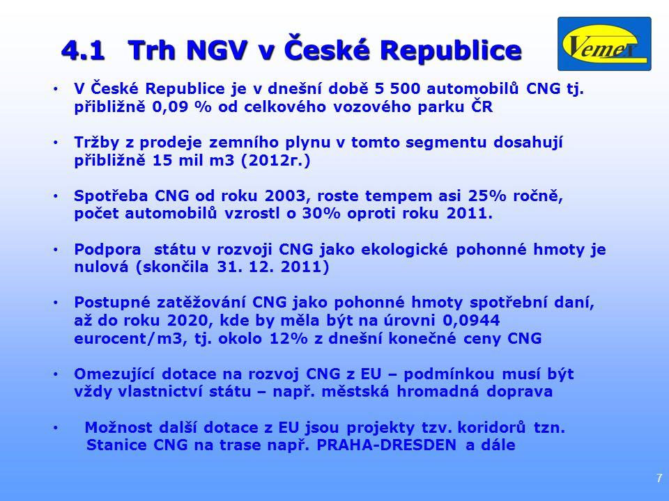 4.1Trh NGV v České Republice 7 V České Republice je v dnešní době 5 500 automobilů CNG tj.
