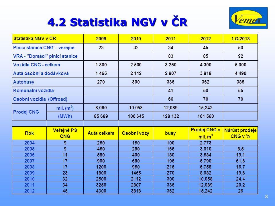 8 4.2 Statistika NGV v ČR