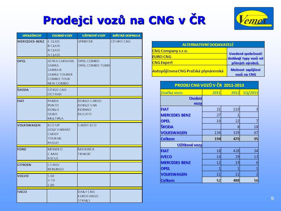 20 Ukázky směrů podpory CNG Mobilní stanice CNG