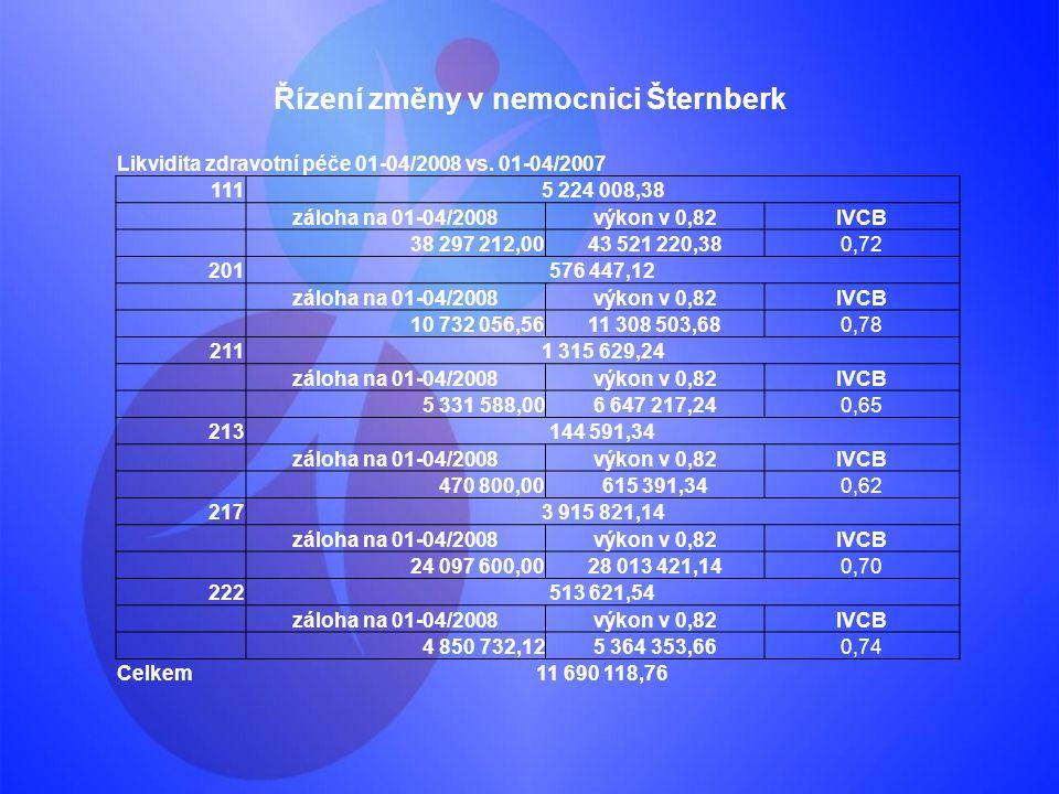 Řízení změny v nemocnici Šternberk Likvidita zdravotní péče 01-04/2008 vs. 01-04/2007 1115 224 008,38 záloha na 01-04/2008výkon v 0,82IVCB 38 297 212,