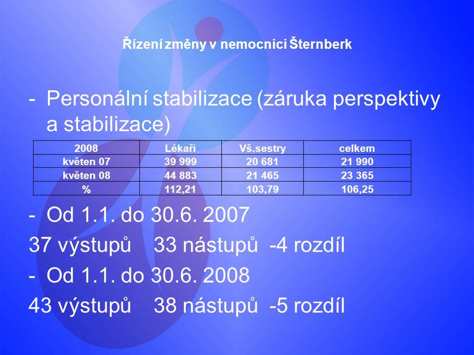 Řízení změny v nemocnici Šternberk -Personální stabilizace (záruka perspektivy a stabilizace) -Od 1.1. do 30.6. 2007 37 výstupů 33 nástupů -4 rozdíl -