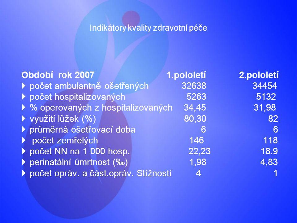 Indikátory kvality zdravotní péče Období rok 20071.pololetí 2.pololetí  počet ambulantně ošetřených 32638 34454  počet hospitalizovaných 5263 5132 
