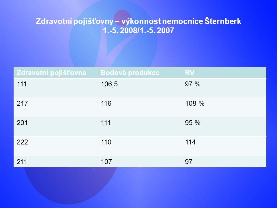 Zdravotní pojišťovny – výkonnost nemocnice Šternberk 1.-5. 2008/1.-5. 2007 Zdravotní pojišťovnaBodová produkceRV 111106,597 % 217116108 % 20111195 % 2