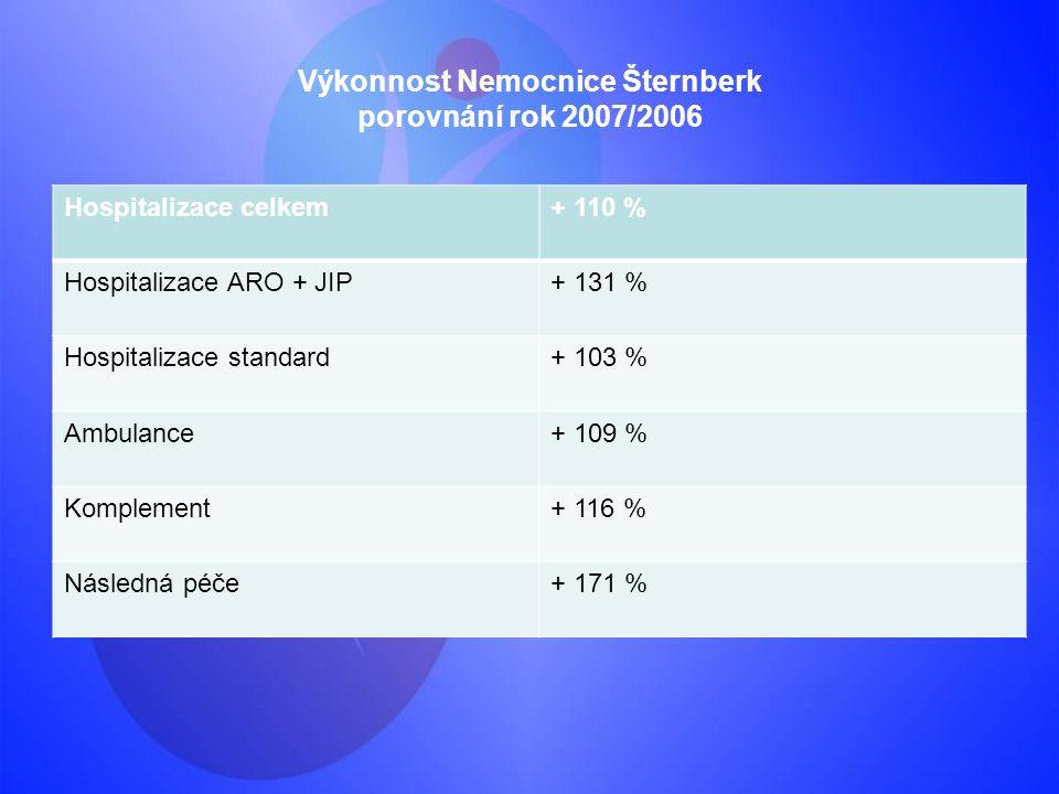 Výkonnost Nemocnice Šternberk porovnání rok 2007/2006 Hospitalizace celkem+ 110 % Hospitalizace ARO + JIP+ 131 % Hospitalizace standard+ 103 % Ambulan