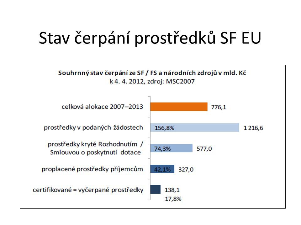 Stav čerpání prostředků SF EU