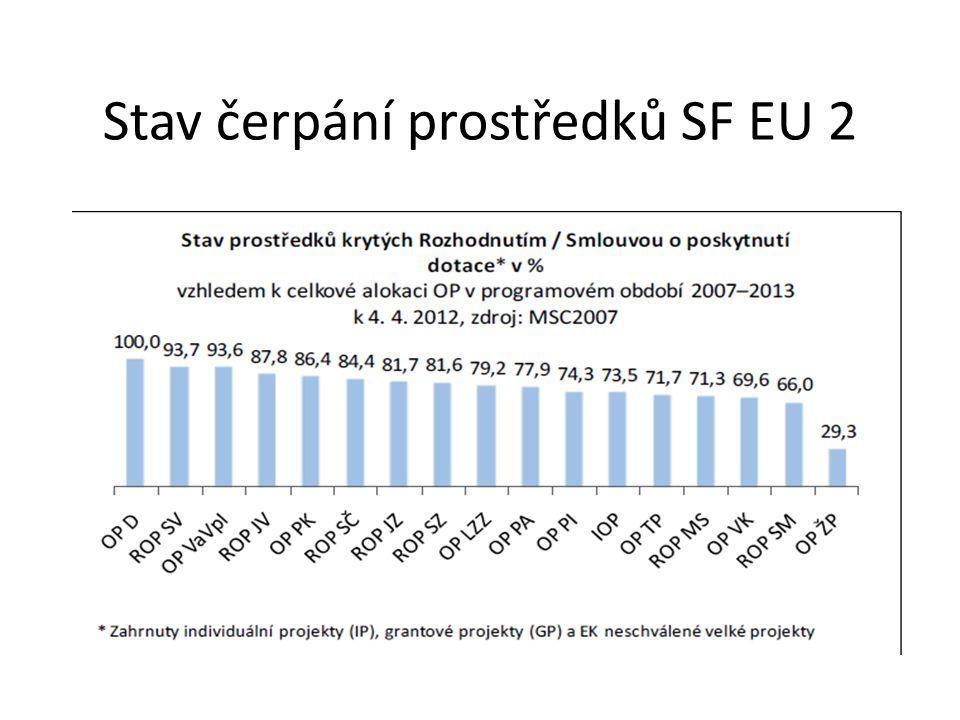 Stav čerpání prostředků SF EU 2