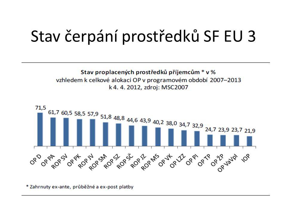 Stav čerpání prostředků SF EU 3