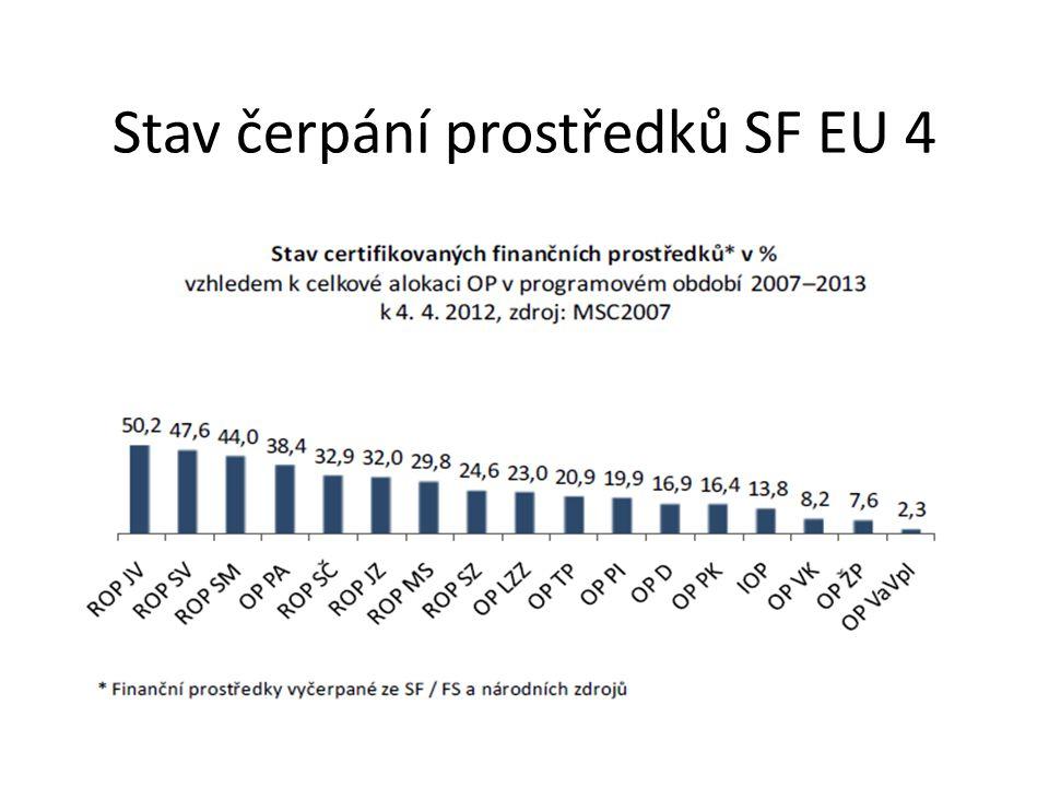 Stav čerpání prostředků SF EU 4