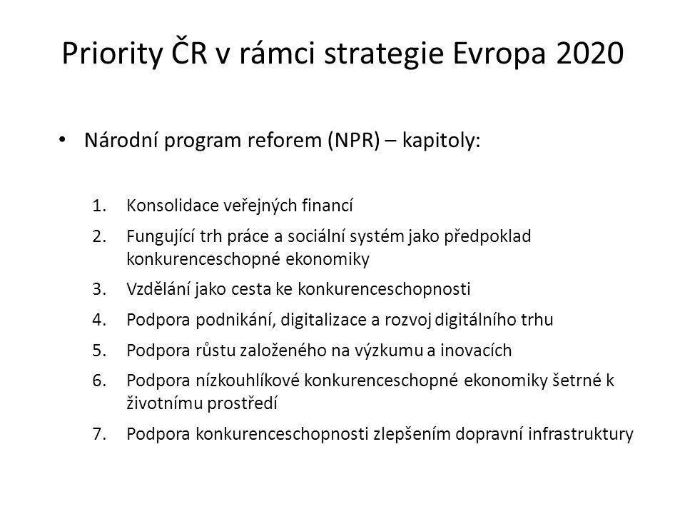 Priority ČR v rámci strategie Evropa 2020 Národní program reforem (NPR) – kapitoly: 1.Konsolidace veřejných financí 2.Fungující trh práce a sociální systém jako předpoklad konkurenceschopné ekonomiky 3.Vzdělání jako cesta ke konkurenceschopnosti 4.Podpora podnikání, digitalizace a rozvoj digitálního trhu 5.Podpora růstu založeného na výzkumu a inovacích 6.Podpora nízkouhlíkové konkurenceschopné ekonomiky šetrné k životnímu prostředí 7.Podpora konkurenceschopnosti zlepšením dopravní infrastruktury