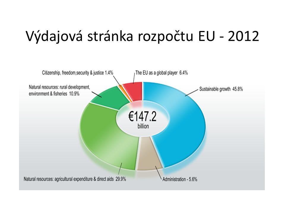 Návrh rozpočtu EU na 2014 - 2020