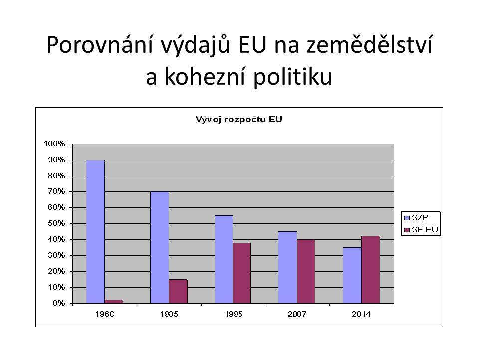 Porovnání výdajů EU na zemědělství a kohezní politiku