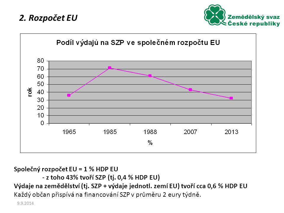 9.9.2014 Společný rozpočet EU = 1 % HDP EU - z toho 43% tvoří SZP (tj. 0,4 % HDP EU) Výdaje na zemědělství (tj. SZP + výdaje jednotl. zemí EU) tvoří c