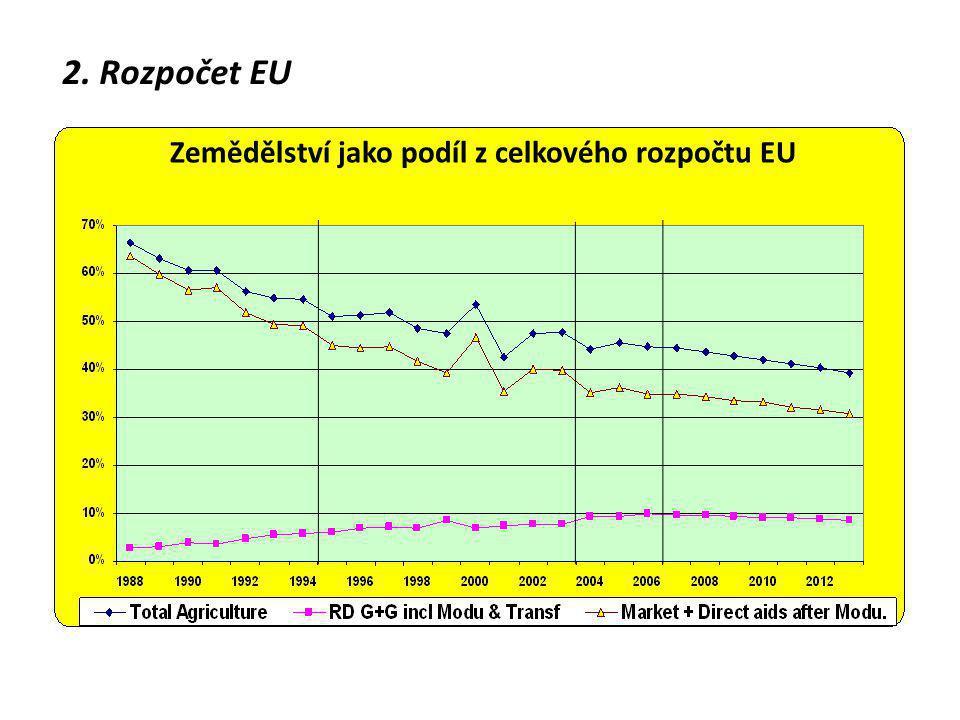 Zemědělství jako podíl z celkového rozpočtu EU