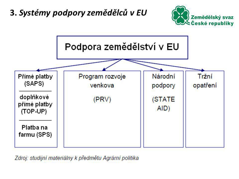 3. Systémy podpory zemědělců v EU