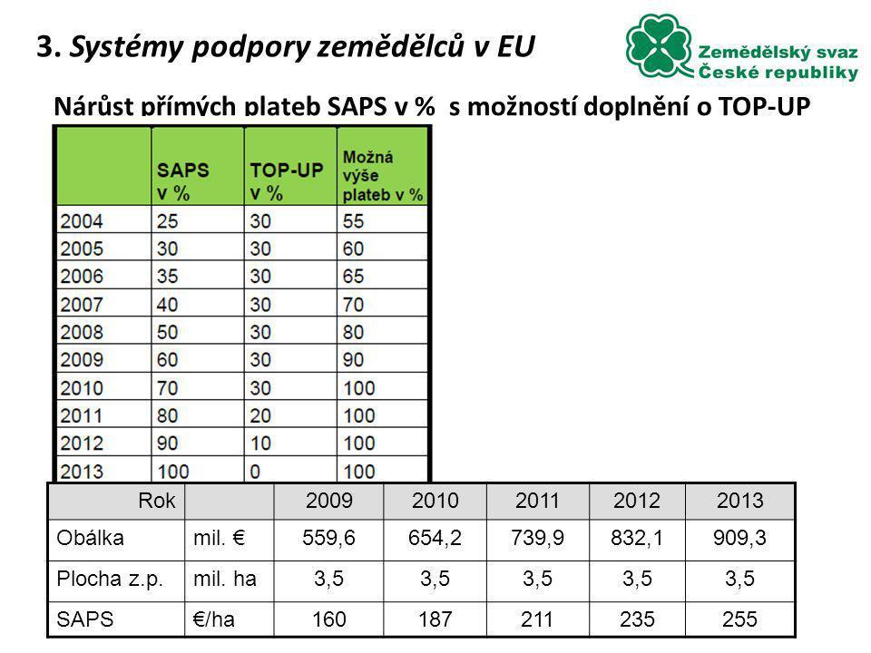 Nárůst přímých plateb SAPS v % s možností doplnění o TOP-UP 3. Systémy podpory zemědělců v EU Rok20092010201120122013 Obálkamil. €559,6654,2739,9832,1