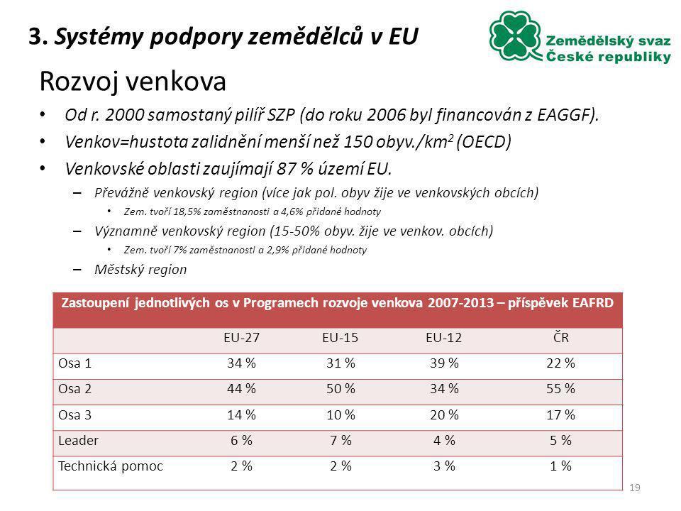 Rozvoj venkova Od r. 2000 samostaný pilíř SZP (do roku 2006 byl financován z EAGGF). Venkov=hustota zalidnění menší než 150 obyv./km 2 (OECD) Venkovsk