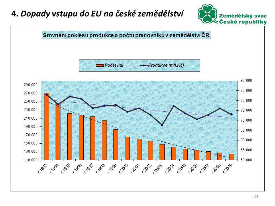 34 4. Dopady vstupu do EU na české zemědělství