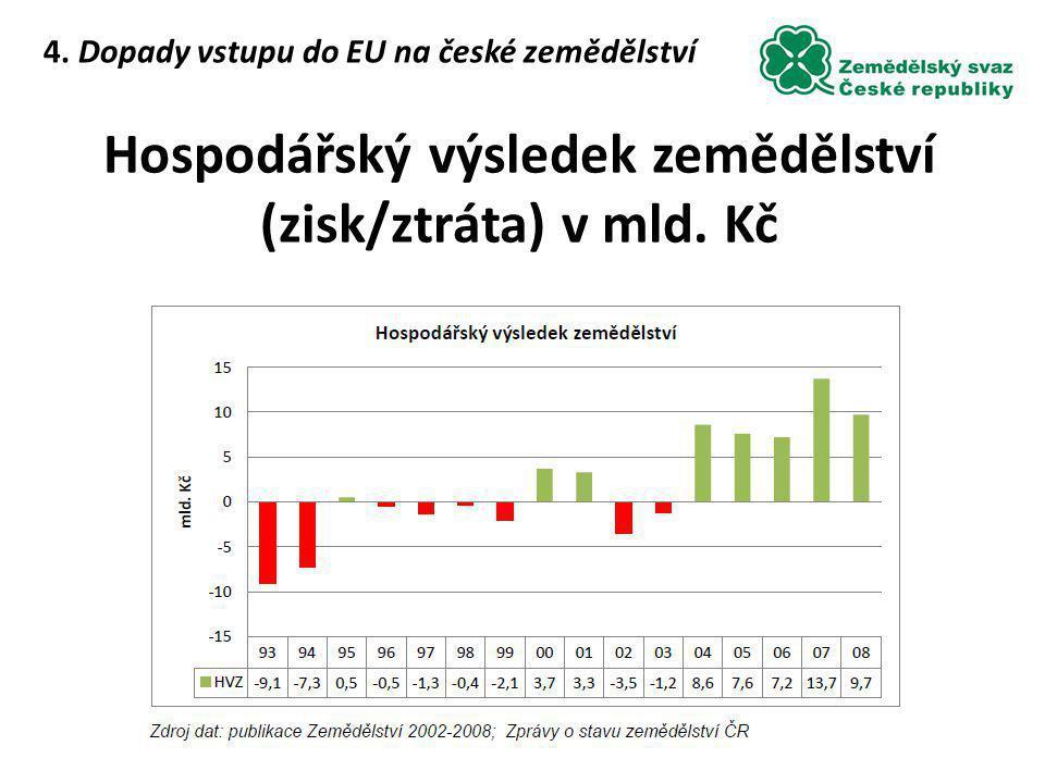 Hospodářský výsledek zemědělství (zisk/ztráta) v mld. Kč 4. Dopady vstupu do EU na české zemědělství