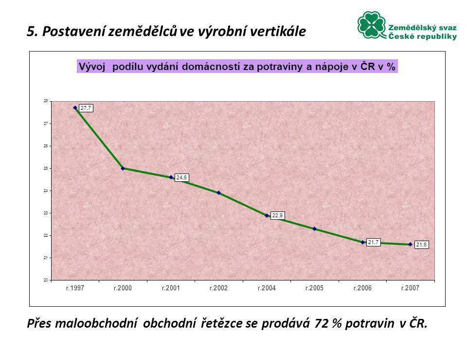 5. Postavení zemědělců ve výrobní vertikále Přes maloobchodní obchodní řetězce se prodává 72 % potravin v ČR.