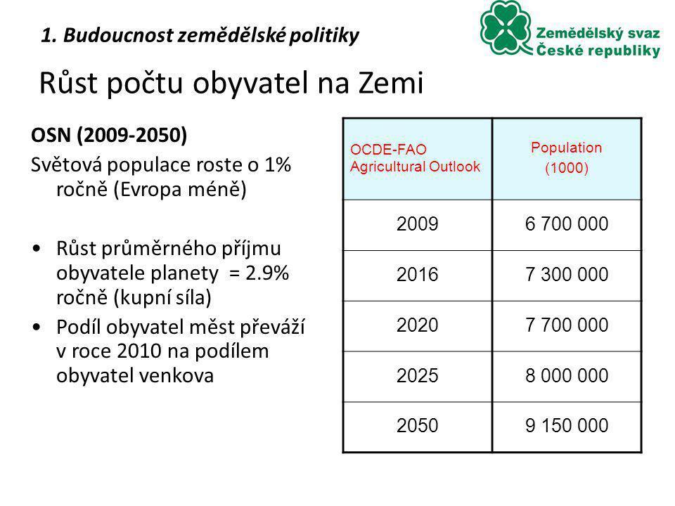 Růst počtu obyvatel na Zemi OCDE-FAO Agricultural Outlook Population (1000) 20096 700 000 20167 300 000 20207 700 000 20258 000 000 20509 150 000 OSN