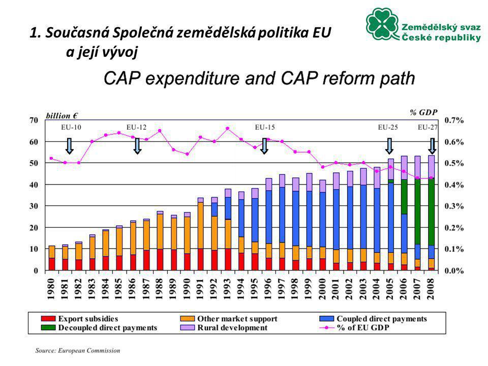 Podíl podpor na příjmech zemědělců 37 4. Dopady vstupu do EU na české zemědělství