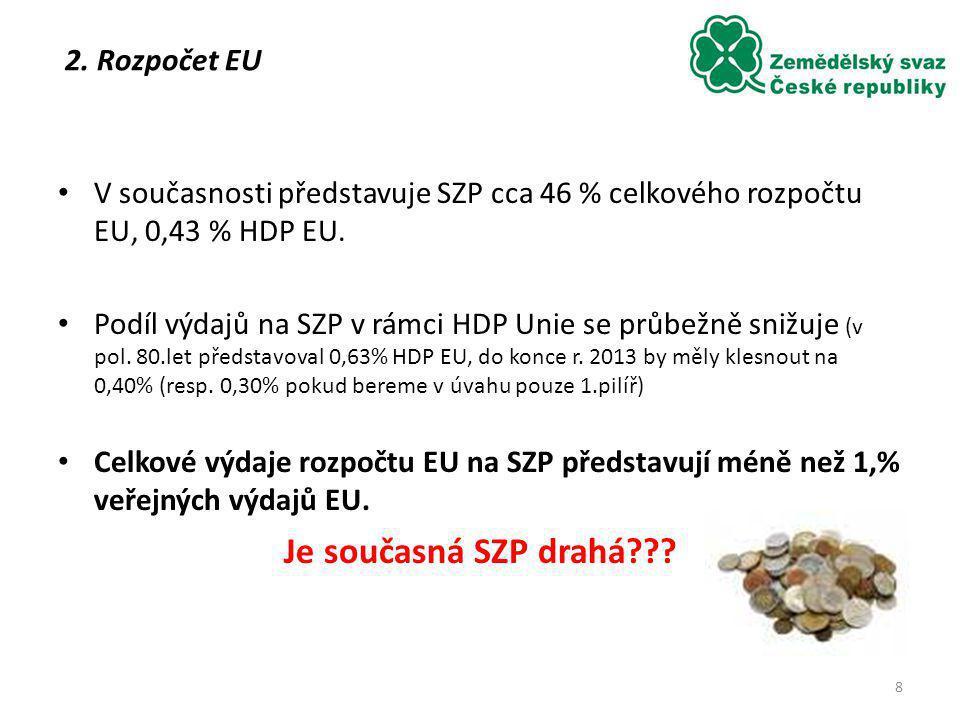 V současnosti představuje SZP cca 46 % celkového rozpočtu EU, 0,43 % HDP EU. Podíl výdajů na SZP v rámci HDP Unie se průbežně snižuje (v pol. 80.let p