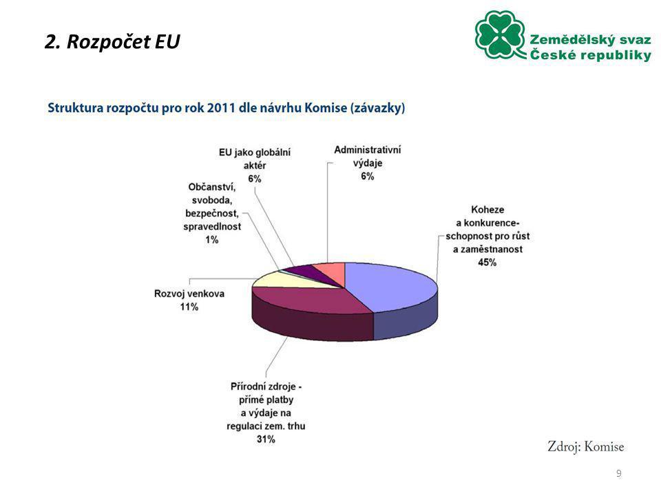 9.9.2014 Společný rozpočet EU = 1 % HDP EU - z toho 43% tvoří SZP (tj.
