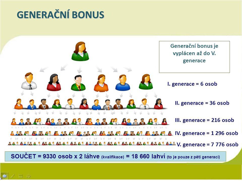 GENERAČNÍ BONUS I. generace = 6 osob II. generace = 36 osob III. generace = 216 osob Generační bonus je vyplácen až do V. generace IV. generace = 1 29
