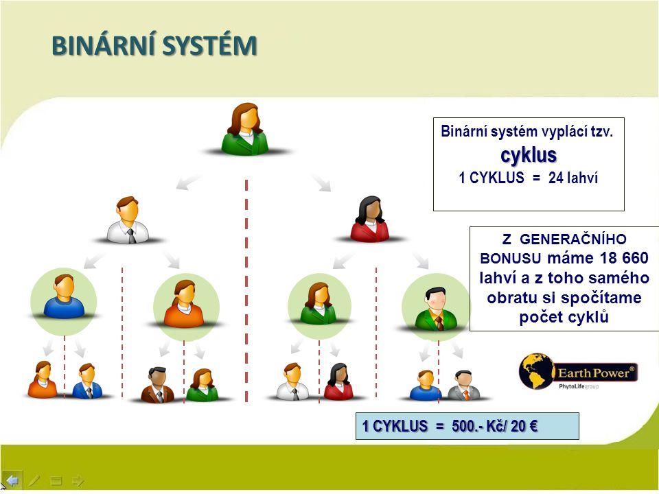 BINÁRNÍ SYSTÉM Binární systém vyplácí tzv.cyklus 1 CYKLUS = 24 lahví Z GENERAČNÍHO BONUSU máme 18 660 lahví a z toho samého obratu si spočítame počet