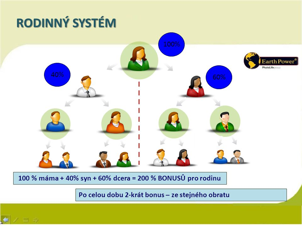 RODINNÝ SYSTÉM 60% 100% 40% 100 % máma + 40% syn + 60% dcera = 200 % BONUSŮ pro rodinu Po celou dobu 2-krát bonus – ze stejného obratu