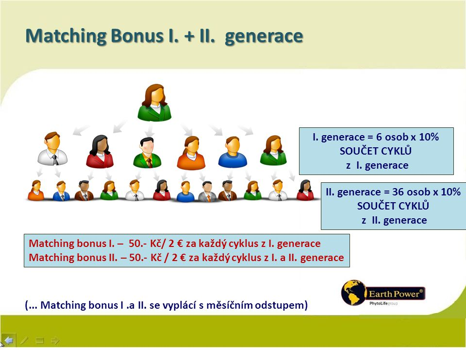 Matching Bonus I. + II. generace I. generace = 6 osob x 10% SOUČET CYKLŮ z I. generace II. generace = 36 osob x 10% SOUČET CYKLŮ z II. generace Matchi