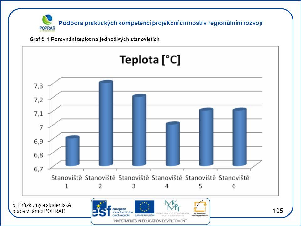 Podpora praktických kompetencí projekční činnosti v regionálním rozvoji 105 Graf č. 1 Porovnání teplot na jednotlivých stanovištích 5. Průzkumy a stud