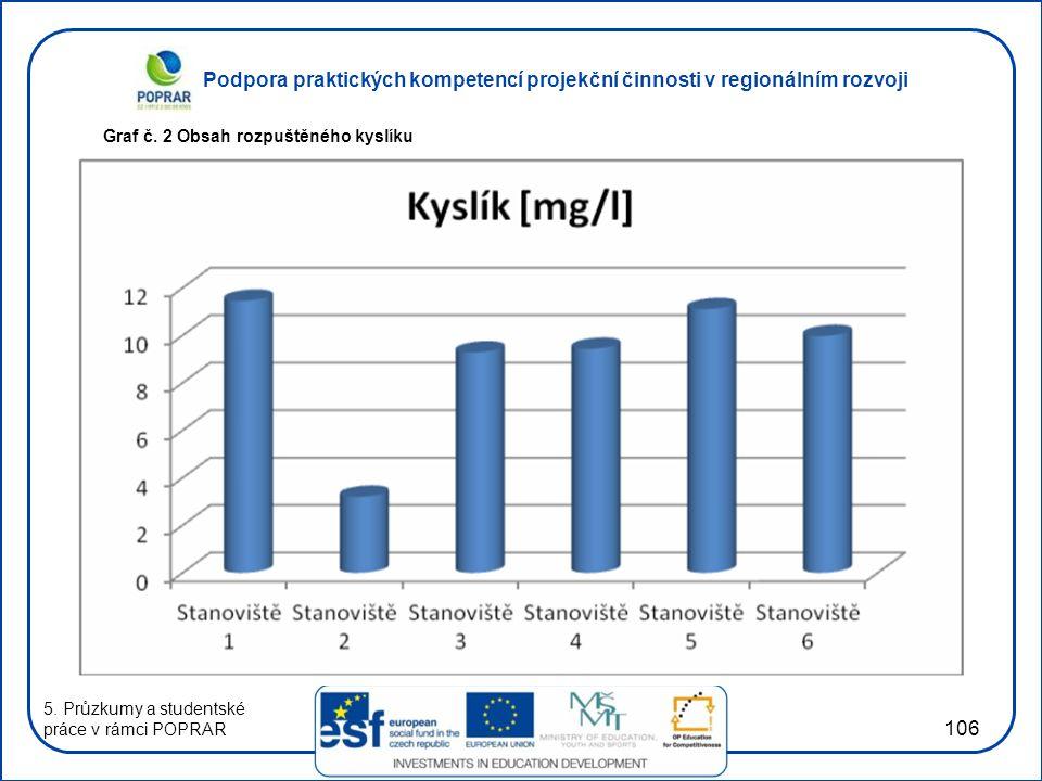 Podpora praktických kompetencí projekční činnosti v regionálním rozvoji 106 Graf č. 2 Obsah rozpuštěného kyslíku 5. Průzkumy a studentské práce v rámc