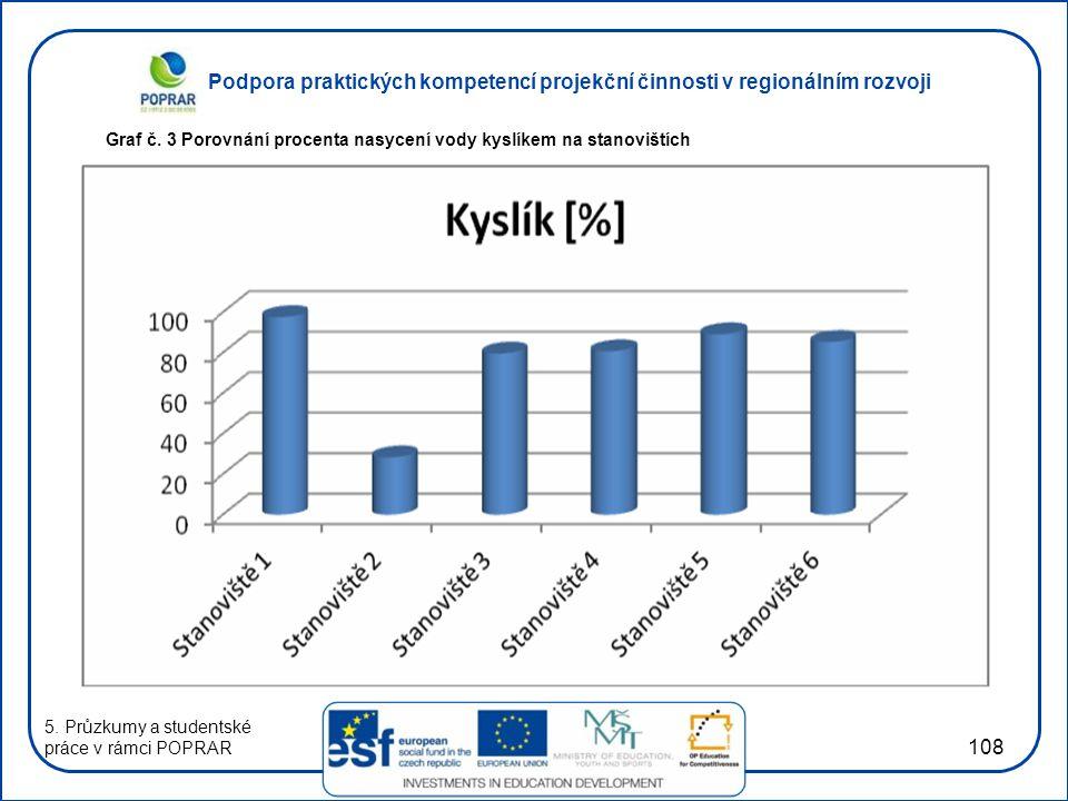 Podpora praktických kompetencí projekční činnosti v regionálním rozvoji 108 Graf č. 3 Porovnání procenta nasycení vody kyslíkem na stanovištích 5. Prů