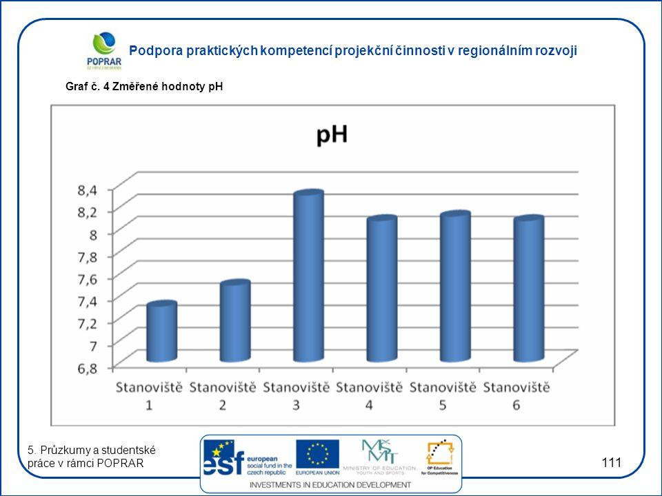 Podpora praktických kompetencí projekční činnosti v regionálním rozvoji 111 Graf č. 4 Změřené hodnoty pH 5. Průzkumy a studentské práce v rámci POPRAR